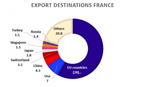 Figure 3: Export destinations for France in 2017. Source: OEC.world