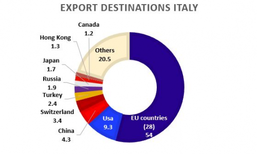 Figure 4: Export destinations for Italy in 2017. Source: OEC.world