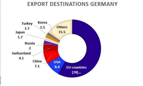 Figure 5: Export destinations for Germanyin 2017. Source: OEC.world
