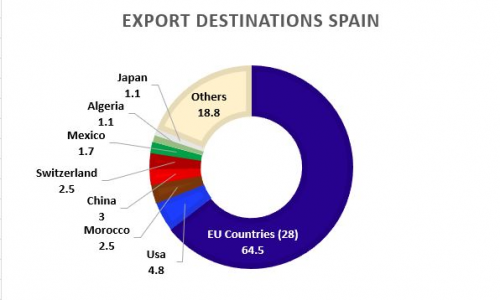Figure 6: Export destinations for Spain  in 2017. Source: OEC.world